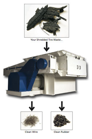 tire shredders, recycle tires